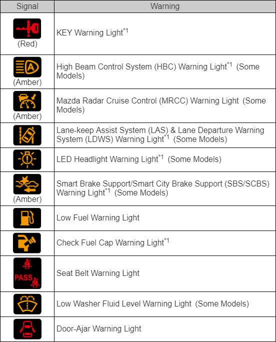 What Do The Dashboard Warning And Indicator Lights On Your Mazda